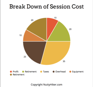 Why Custom photography costs more than a chain store session
